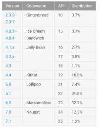 Laut Google wertet die Statistik alle Geräte aus, die vom 2. bis 8. August den Play Store besucht haben; Versionen unter 0,1% sind nicht aufgeführt. Es fehlen damit die Android-Geräte ohne Google-Apps wie die Amazon Fire und viele China-Phones.