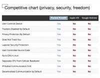 Die versprochenen Privatsphärefunktionen im Vergleich mit Android und iOS.