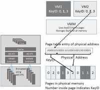 Intel Multi-Key Total Memory Encryption (MKTME)