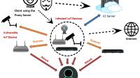 OMG-Botnet macht aus IoT-Geräten Proxys