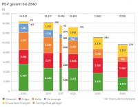 Bisherige und geschätzte künftige Entwicklung des Primärenergieverbrauchs.