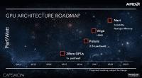 In der Playstation 5 sollen Gerüchten zufolge GPU-Kerne der Navi-Generation stecken. AMD hatte Navi bereits 2016 angekündigt.