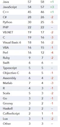 Top 25 der von der Cloud Foundry Foundation gelisteten Programmierspachen