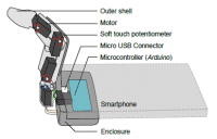 Das Innenleben des Roboter-Fingers MobiLimb.