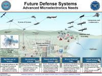 Künftige Waffensysteme arbeiten vernetzt und autonom und brauchen leistungsfähige Chips.