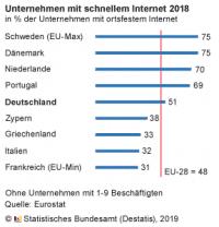 Unternehmen mit schnellem Internet 2018