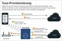 During the provisioning procedure the Tuya devices listens for broadcast packets, without being connected to the Wi-Fi network. Once connected, it communicates with the Tuya server unencrypted. At that point its easy to modify the traffic.