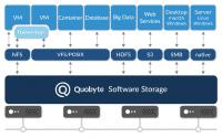 Verteites Dateisystem: Quobyte Data Center File System