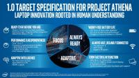 Project Athena Spezifikation 1.0