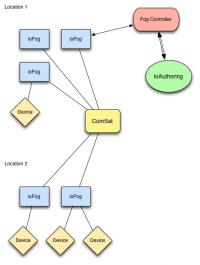 Eclipse ioFog ermöglicht das Verwenden von Microservices am Edge.