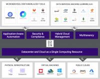 D2IQ sieht sich als Experte zum Verbinden der Plattformen von Rechenzentrum bis zur Cloud mit der Anwendungsebene.