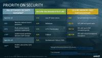 "AMD Epyc 7002 ""Rom"": Sicherheit"
