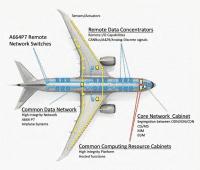 Lässt sich die Boeing 787 vom Boden aus hacken? Vielleicht...