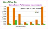 Balkendiagramm, das Performance-Verbesserungen in LibreOffice6.3 zeigt.