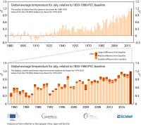 Die Julitemperaturen im chronologischen Vergleich
