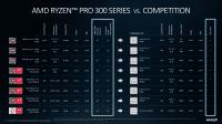 Spezifikationen der Ryzen-Pro-3000-Prozessoren.