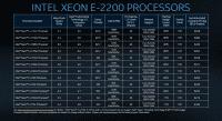 Spezifikationen der Prozessorserie Xeon E-2200.