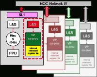 Kachel-Struktur des Variable Precision Processor (VRP) mit RISC-V für den EPI-Accelerator