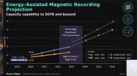 Energieunterstützte Aufzeichnungsverfahren sollen die Festplattenkapazitäten bis 2016 auf 60 TByte steigern.