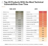 Debian ist wahrscheinlich nicht das unsicherste Betriebssystem der letzten 20 Jahre