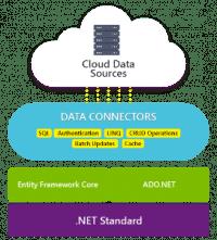 Schematische Darstellung der Data Connectors auf dem .NET-Standard in Bezug zu den Cloud Data Sources