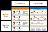 Skizze zu Trust over IP (ToIP)-Initiative zur Schaffung eines gemeinsamen, anbieterneutralen Standards zur Verifizierung von Onlinequellen und Onlineidentitäten