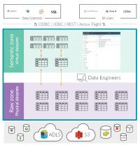 Rohdaten und semantische Schichten - Physical versus Virtual Datasets, IT-governed self-service Semantic Layer