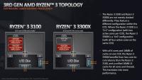 Der Ryzen 3 3300X hat gegenüber dem Ryzen 3 3100 einen Geschwindigkeitsvorteil, da sich alle CPU-Kerne in einem einzelnen Core Complex (CCX) befinden.