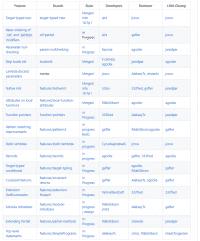 Language Feature Status für C# 9.0