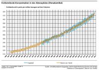 Deutsches Klima-Konsortium