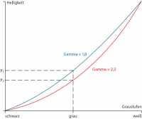Kurven für die Gamma-Wert 1,8 und 2,2