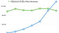 Untersuchung: iOS-Apps generieren mehr Geld als US-Kinokassen