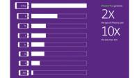Untersuchung: iPhone 6 Plus erhöht Datenverbrauch deutlich