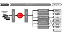 NRW testet Katastrophenschutz-App