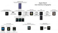 Infografik erklärt Bedienung der Apple Watch