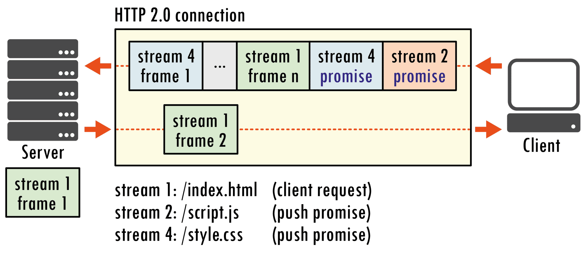 Mit HTTP 2.0 kann ein Server von sich aus Daten auf den Weg geben, von denen er weiß, dass sie der Client ohnehin gleich braucht. Das erspart dem Client gesonderte Anfragen beispielsweise für Java-Script-Dateien oder Style-Sheets.