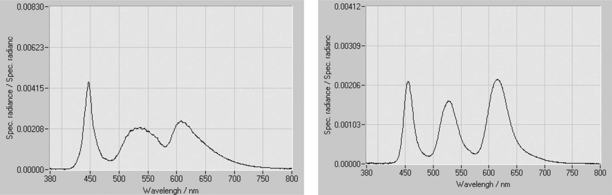Blaufilter senken bei beiden Display-Typen den Anteil an blauem und in geringem Maße auch an grünem Licht. Die rötlich schimmernde Darstellung strengt die Augen weniger an.