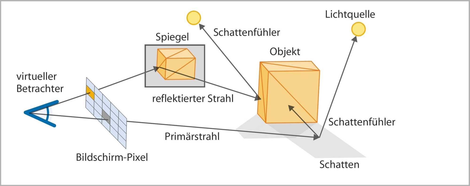 Das Grundprinzip von Raytracing: Raytracing verfolgt Sichtbarkeitsstrahlen in eine Szene. Treffen sie auf ein Objekt, wird das zugehörige Shaderprogramm aufgerufen, um die Farbe zu bestimmen. Sekundärstrahlen dienen realistischen Schatten und Reflexionen.