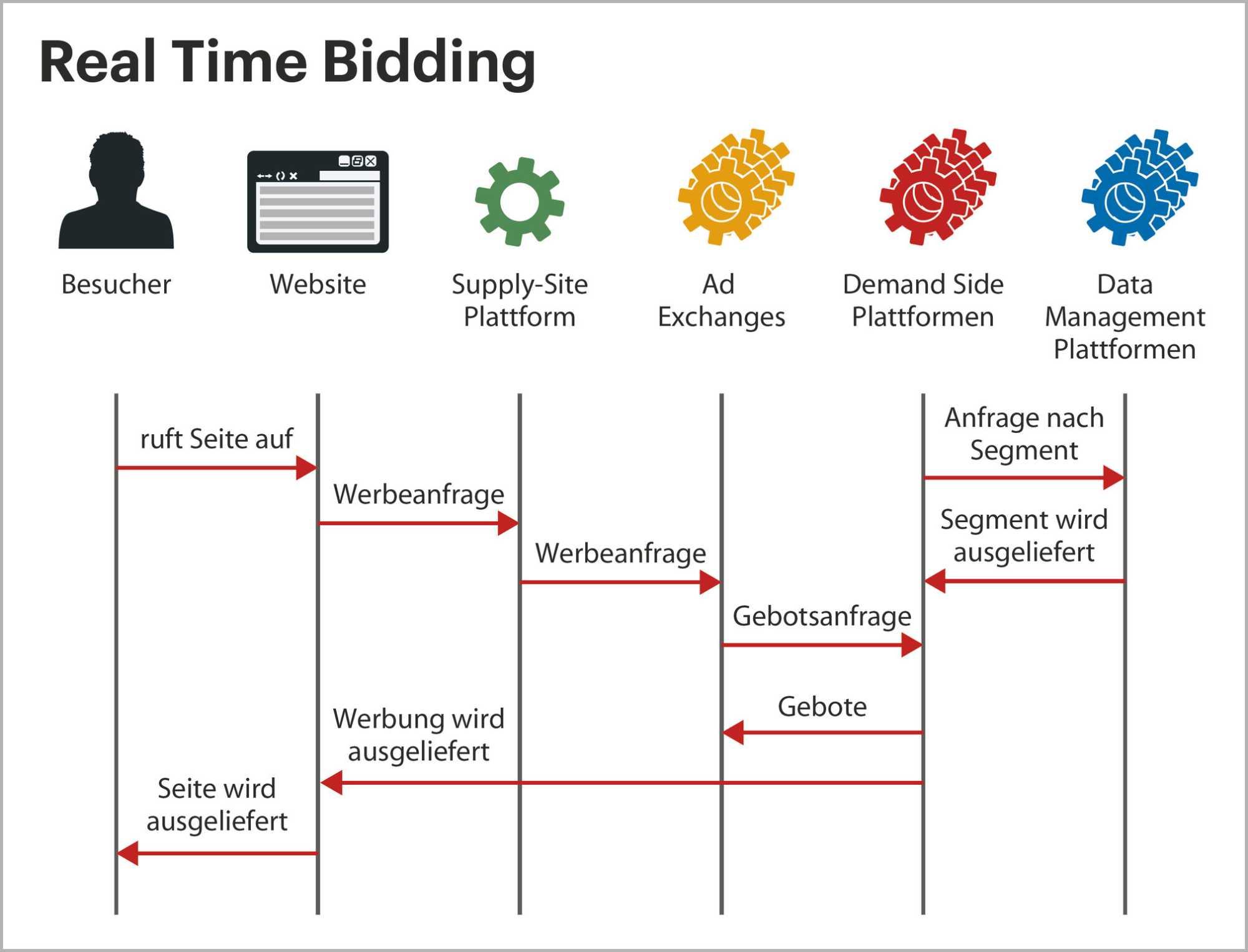 Ein Werbetreibender stellt seine Anfrage auf einer Demand Side Plattform (DSP) ein, etwa ein Banner, das gezielt über 40-jährigen, an BMWs interessierte Männern angezeigt werden soll. Ruft ein Besucher einer webseite auf, stellt der Website-Betreiber den darin enthaltenen Werbeplatz auf einer Supply Side Platform ein, die das Angebot über eine Ad Exchange an eine oder mehrere DSP aus Data-Management-Plattformen. Hat eine DSP eine Kampagne, die zum Benutzer passt, bietet sie auf den WErbeplatz. Gewinnt sie die Auktion, liefert sie die Werbung aus.