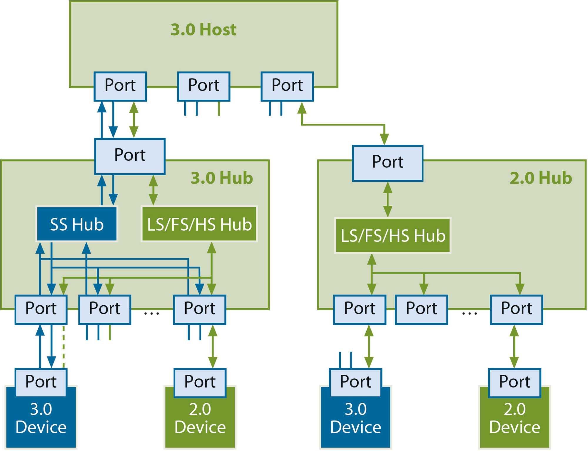 USB-3.0-Hub: Die Datenpfade für HighSpeed- und SuperSpeed-Transfers laufen getrennt.
