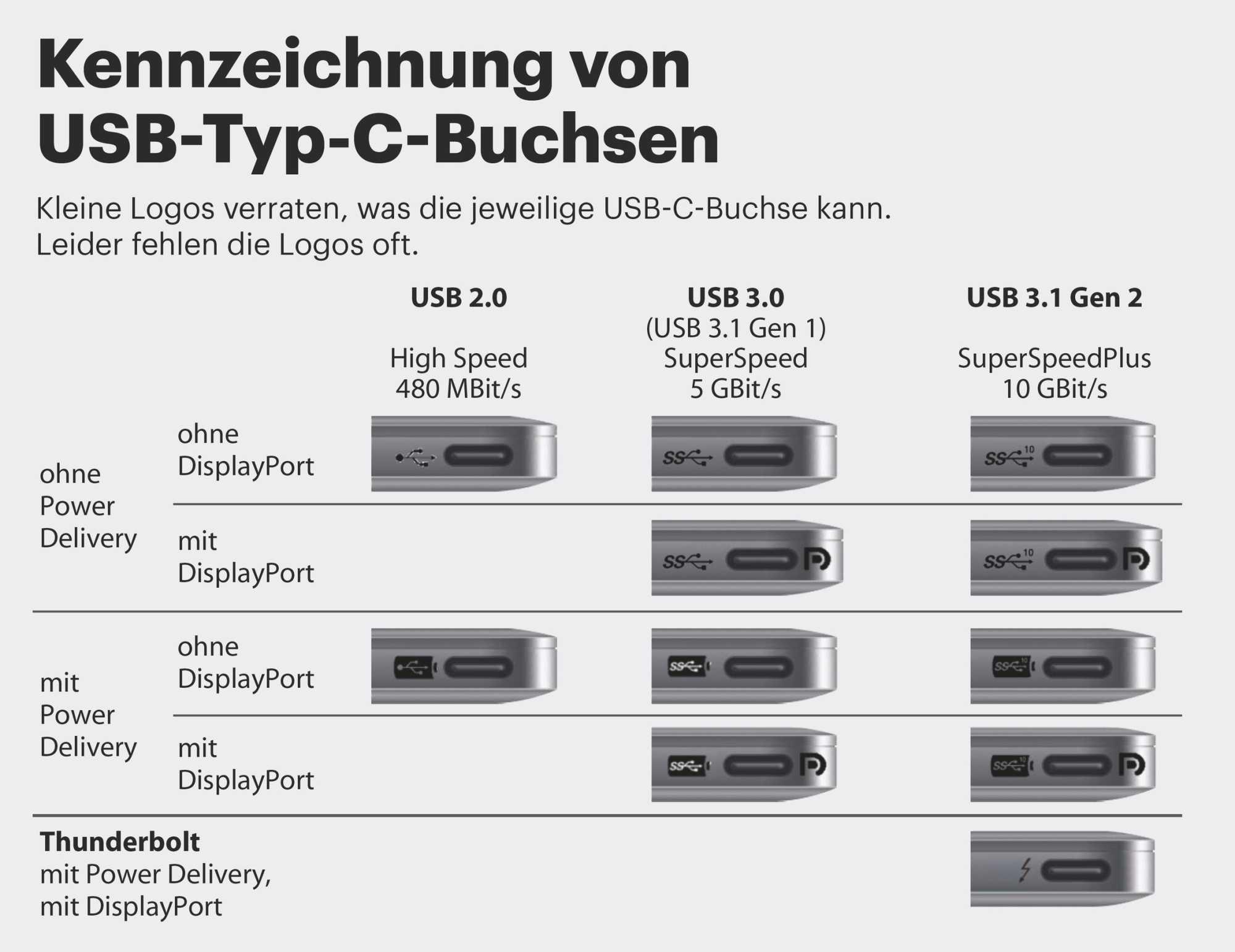 Die Kennzeichnung von USB-C-Buchsen verwirrt - und obendrein fehlt sie oft ganz.