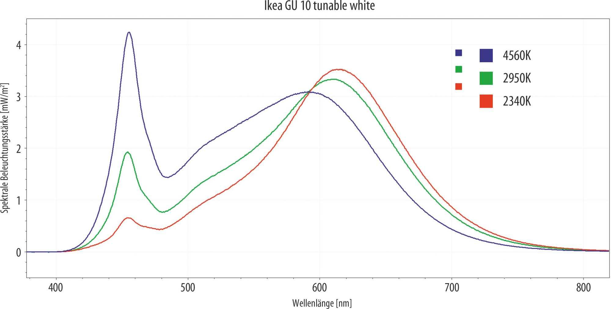 Das Kaltweiß (4560 K) zeigt das typische Spektrum einer blauen LED mit gelbem Phosphor. Je wärmer die Farbtemperatur wird, umso mehr tragen die warmweißen LEDs zum Gesamtlichtstrom bei.