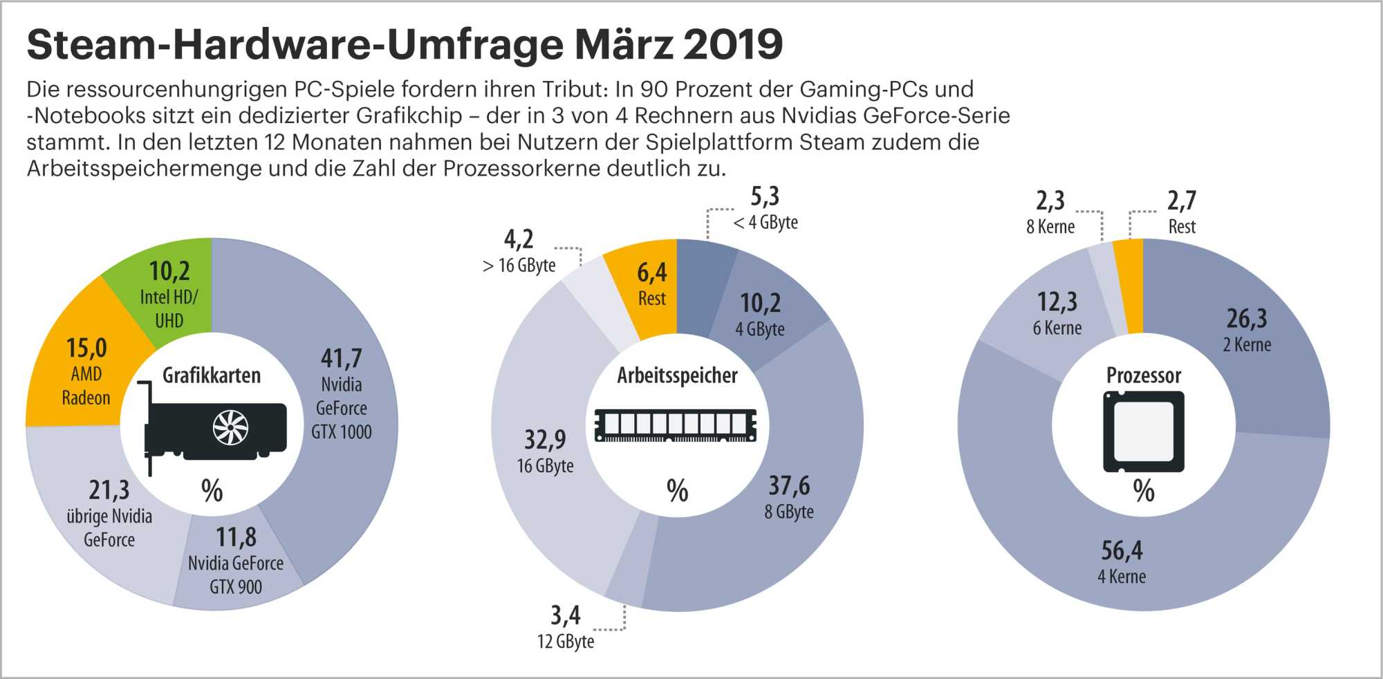Steam-Hardware-Umfrage März 2019