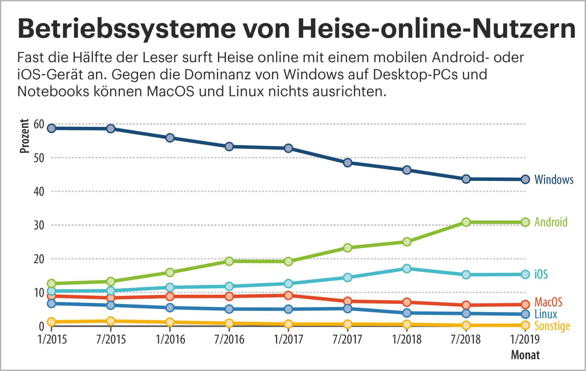 Betriebssysteme von Heise-online-Nutzern