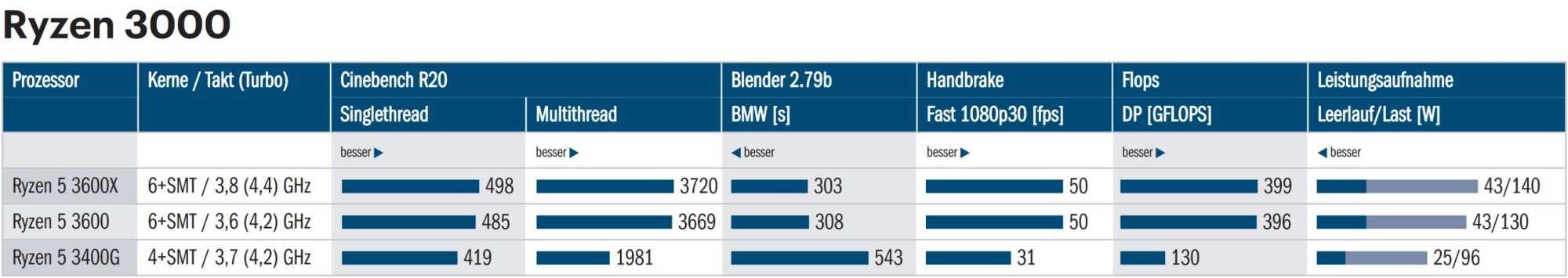 Ryzen 3000: Benchmark-Ergebnisse
