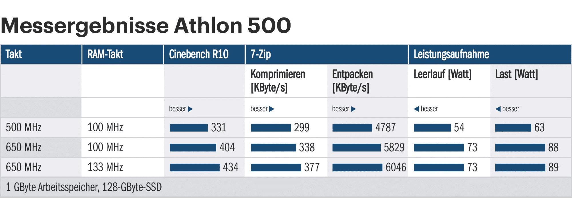 Messergebnisse Athlon 500