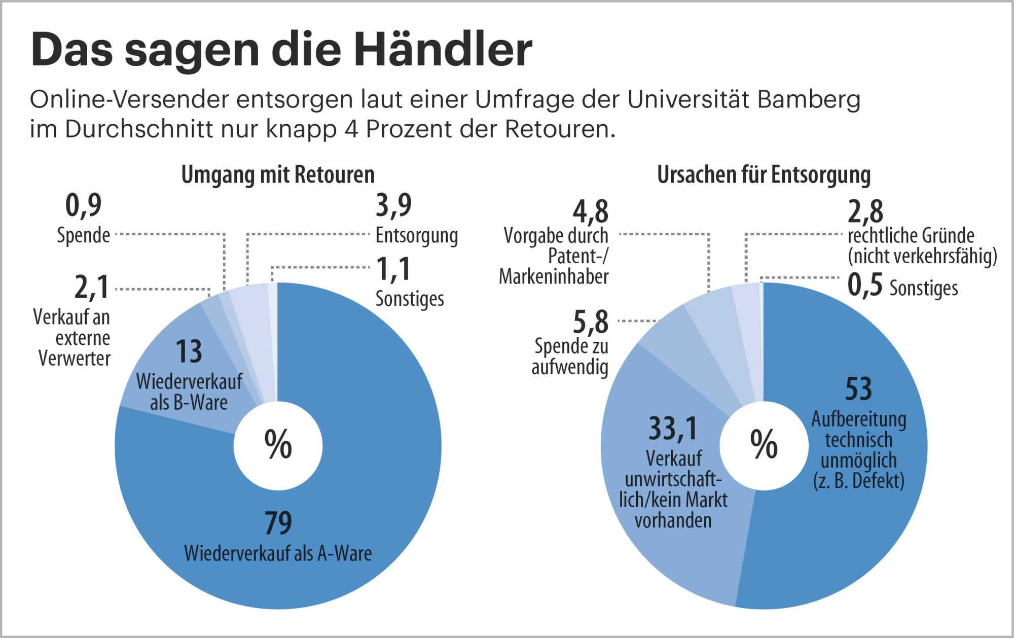 Forschungsgruppe Retourenmanagement, Universität Bamberg
