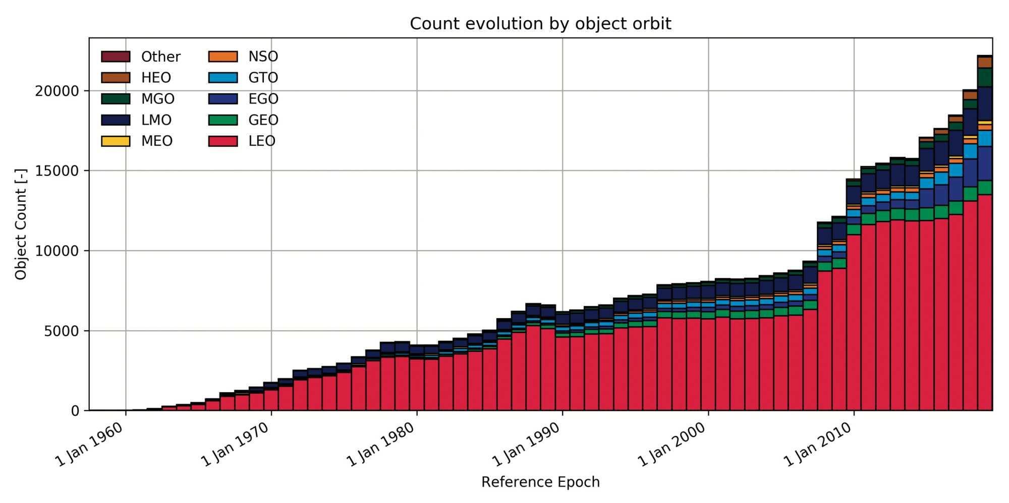 Die Zahl der größeren Objekte im Erdorbit ist auf mehr als 25.000 angewachsen, die meisten davon auf erdnahen Bahnen (LEO, rot).