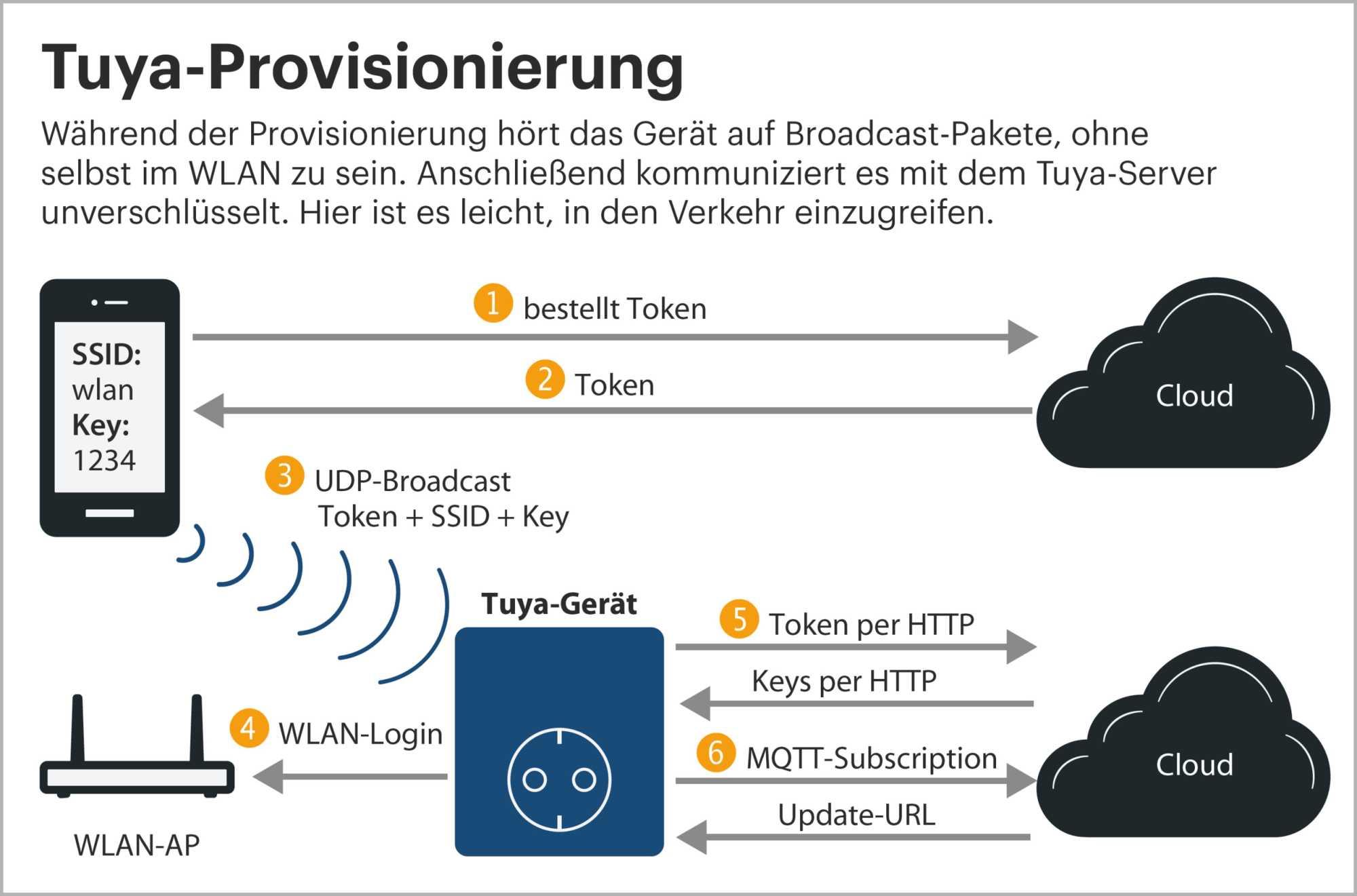 IoT-Komponenten von unsicherer Tuya-Firmware befreien