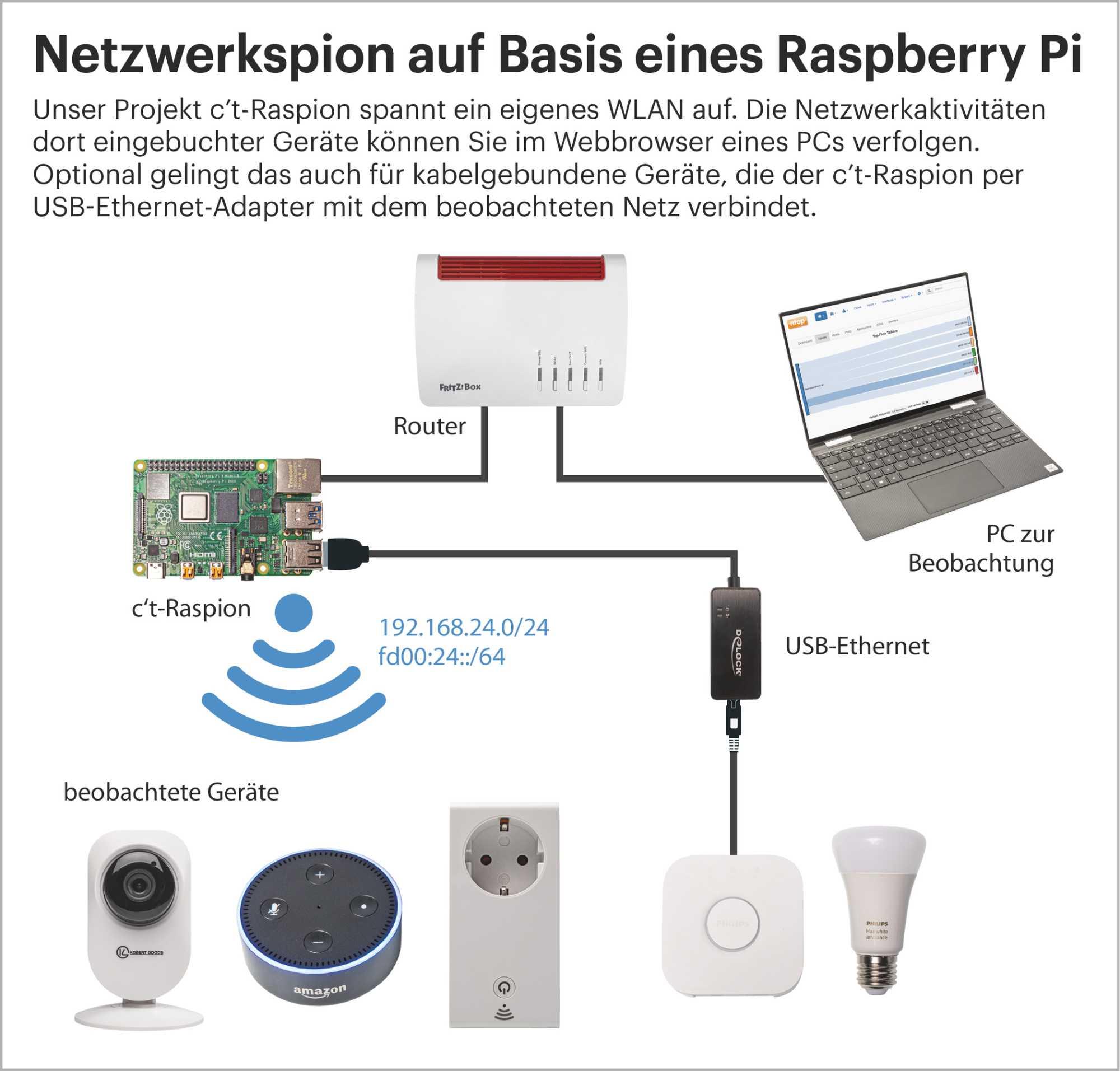 c't-Raspion: Datenpetzen finden und bändigen